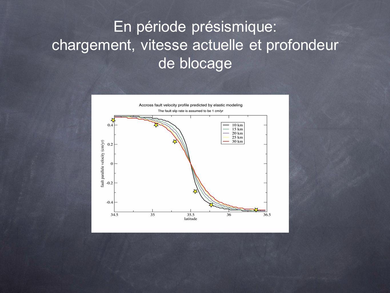 En période présismique: chargement, vitesse actuelle et profondeur de blocage