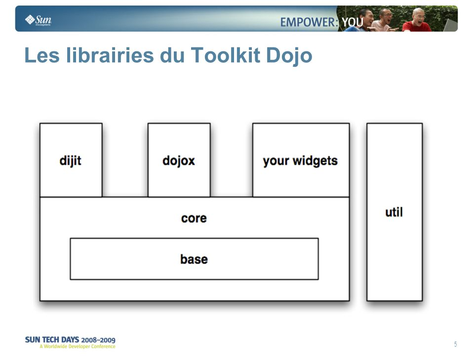 6 Dojo 3 parties : Dojo > Support cross-browser, chargement des packages, accès et manipulation du DOM, debugger Firebug Lite, évènements, composants MVC, Drag and drop, appels Ajax asynchrones, encodage, décodage JSON dijit > Widgets, Contrôles avancés d interface utilisateur,système de template dojoX > innovations: graphiquess, support du mode offline, widgets évolués comme les tableaux (grid), etc