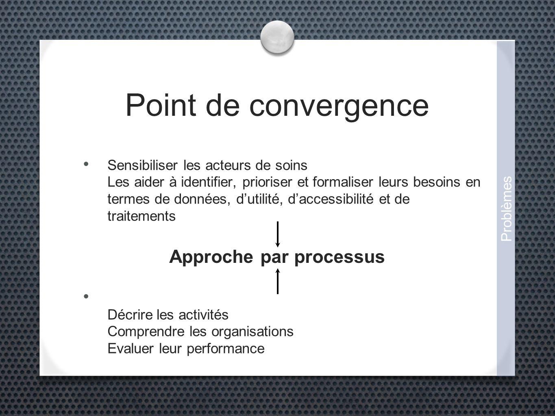 Point de convergence Sensibiliser les acteurs de soins Les aider à identifier, prioriser et formaliser leurs besoins en termes de données, dutilité, daccessibilité et de traitements Décrire les activités Comprendre les organisations Evaluer leur performance Problèmes Approche par processus