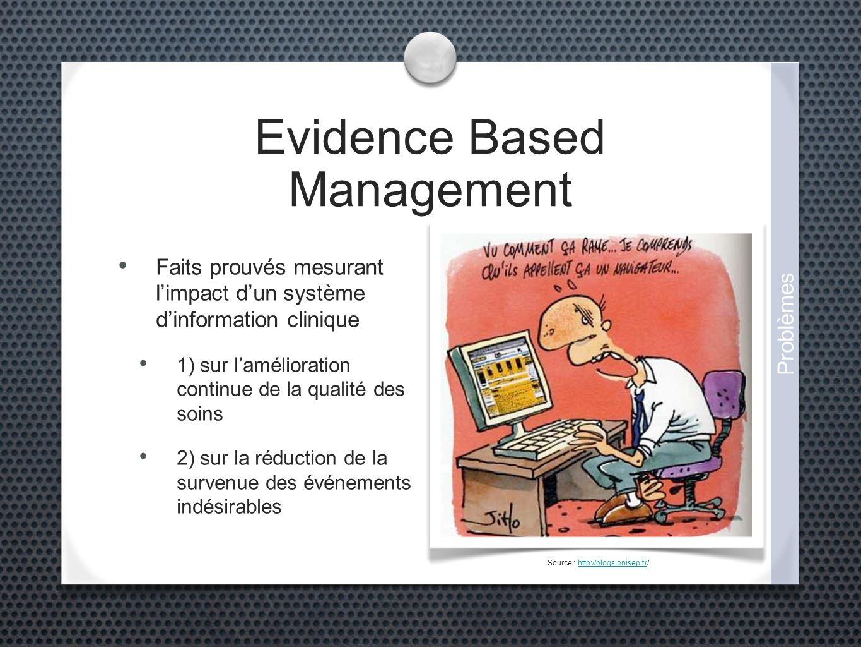 Evidence Based Management Faits prouvés mesurant limpact dun système dinformation clinique 1) sur lamélioration continue de la qualité des soins 2) sur la réduction de la survenue des événements indésirables Source : http://blogs.onisep.fr/http://blogs.onisep.fr Problèmes