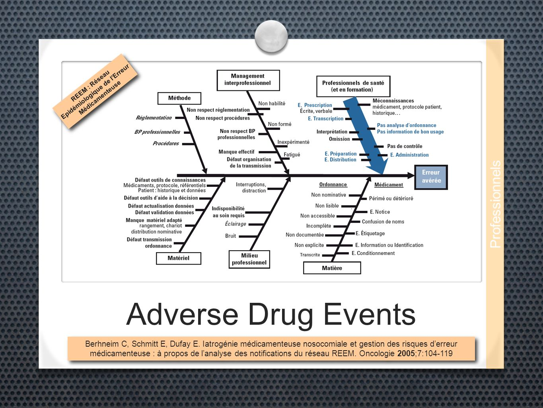 Adverse Drug Events REEM : Réseau Epidémiologique de lErreur Médicamenteuse Berhneim C, Schmitt E, Dufay E. Iatrogénie médicamenteuse nosocomiale et g
