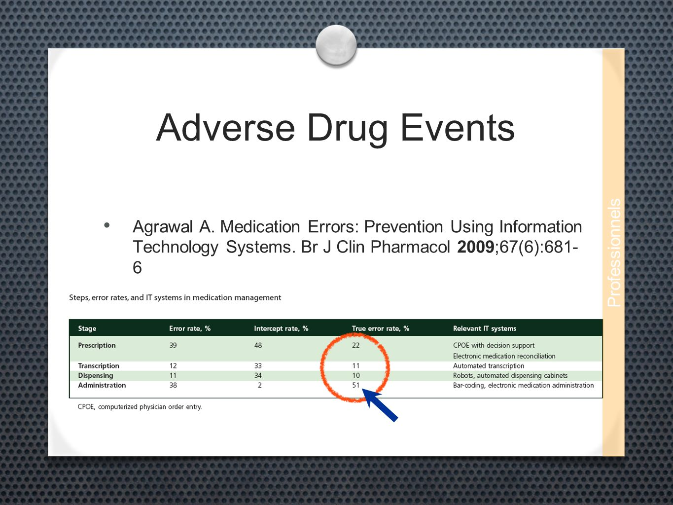 Adverse Drug Events Agrawal A. Medication Errors: Prevention Using Information Technology Systems. Br J Clin Pharmacol 2009;67(6):681- 6 Professionnel