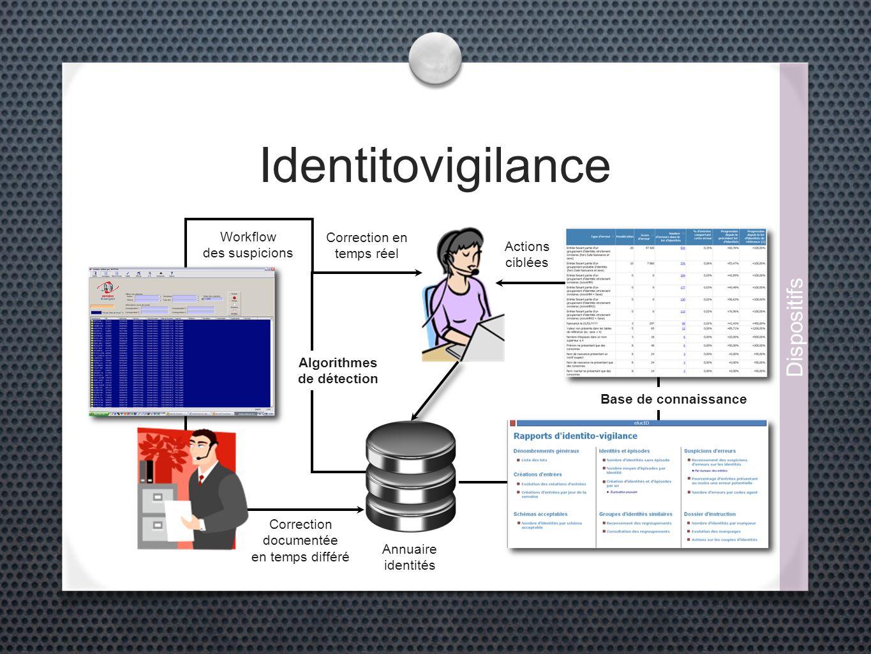 Identitovigilance Annuaire identités Algorithmes de détection Workflow des suspicions Correction documentée en temps différé Correction en temps réel Base de connaissance Actions ciblées Dispositifs