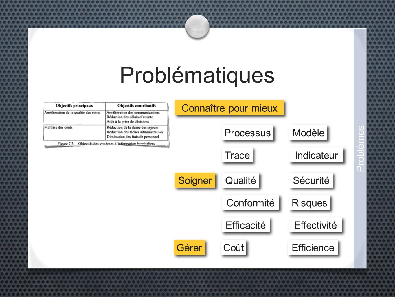 Problématiques Connaître pour mieux Soigner Gérer Risques Qualité Coût Sécurité Conformité Efficience Efficacité Effectivité Problèmes Trace Indicateur Processus Modèle