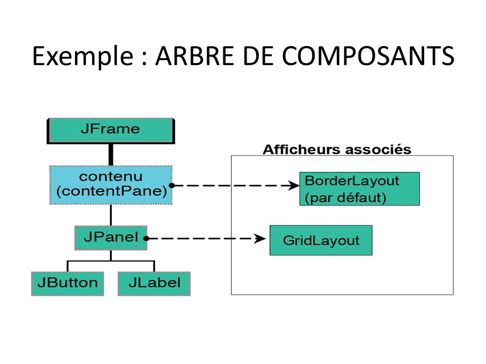 Exemple : ARBRE DE COMPOSANTS 11