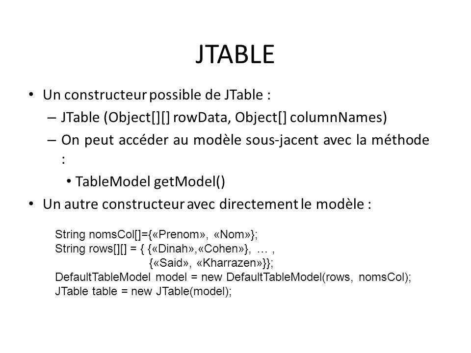 JTABLE Un constructeur possible de JTable : – JTable (Object[][] rowData, Object[] columnNames) – On peut accéder au modèle sous-jacent avec la méthod