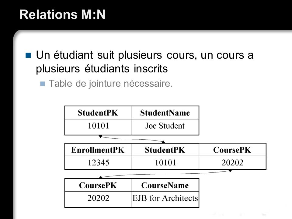Relations M:N Un étudiant suit plusieurs cours, un cours a plusieurs étudiants inscrits Table de jointure nécessaire.