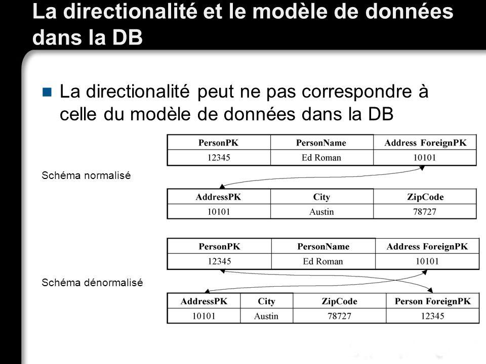 La directionalité et le modèle de données dans la DB La directionalité peut ne pas correspondre à celle du modèle de données dans la DB Schéma normali