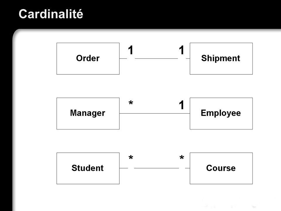 Relations 1:1 Représentée typiquement par une clé étrangère dans une BD Ex : une commande et un colis