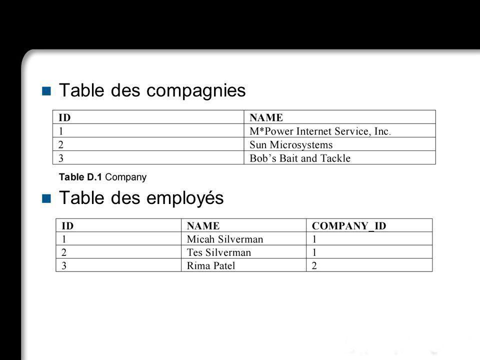 Table des compagnies Table des employés