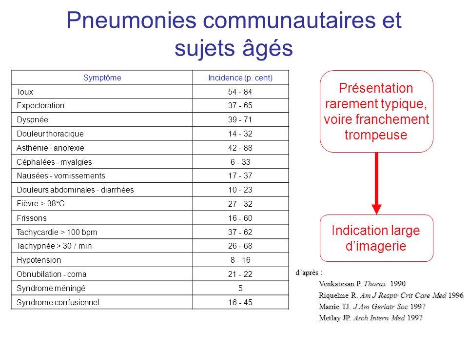 Pneumonies communautaires et sujets âgés SymptômeIncidence (p. cent) Toux54 - 84 Expectoration37 - 65 Dyspnée39 - 71 Douleur thoracique14 - 32 Asthéni