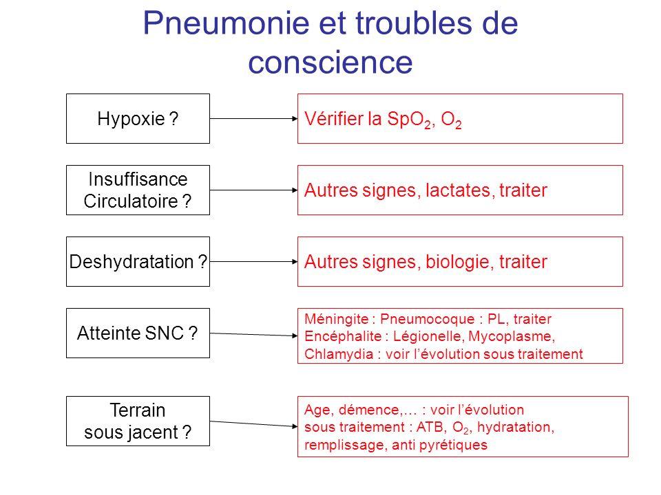 Pneumonie et troubles de conscience Hypoxie ?Vérifier la SpO 2, O 2 Insuffisance Circulatoire ? Deshydratation ? Atteinte SNC ? Autres signes, lactate