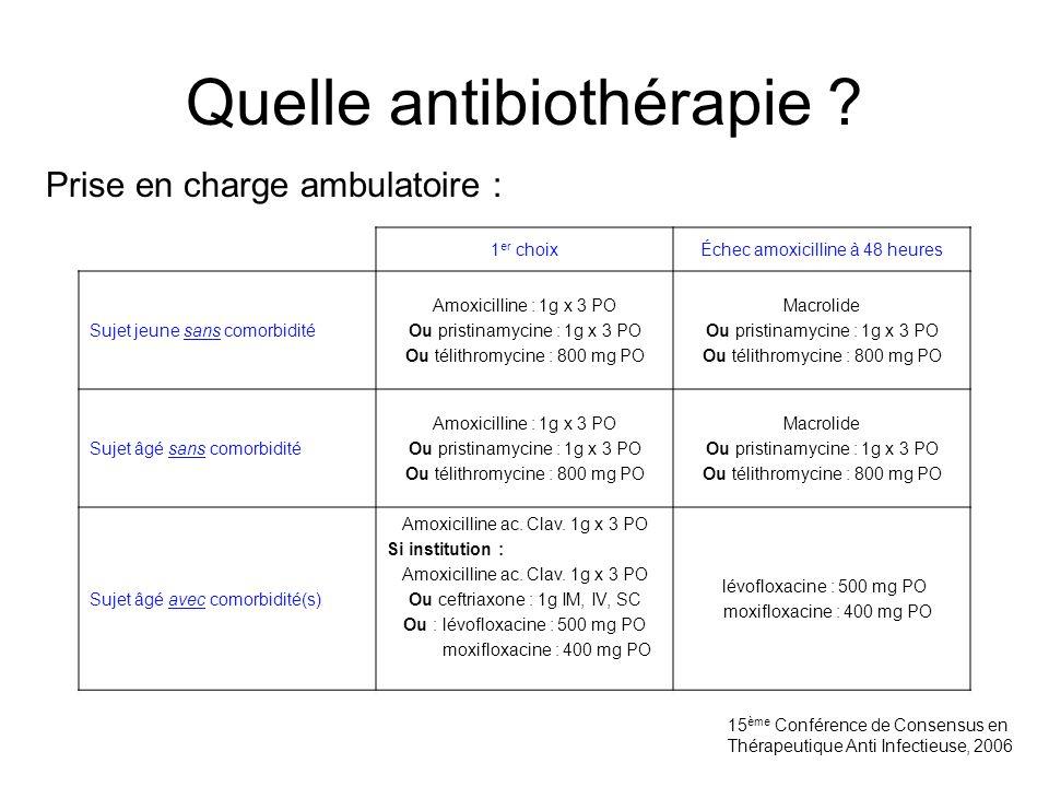 Quelle antibiothérapie ? 1 er choixÉchec amoxicilline à 48 heures Sujet jeune sans comorbidité Amoxicilline : 1g x 3 PO Ou pristinamycine : 1g x 3 PO