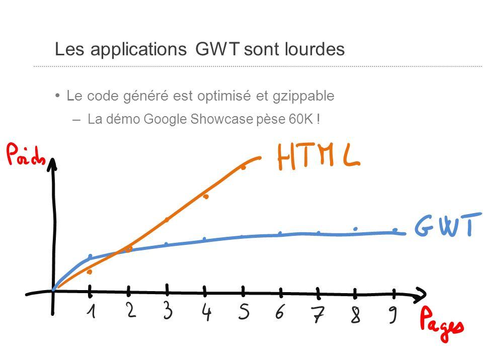Les applications GWT sont lourdes Le code généré est optimisé et gzippable – La démo Google Showcase pèse 60K !