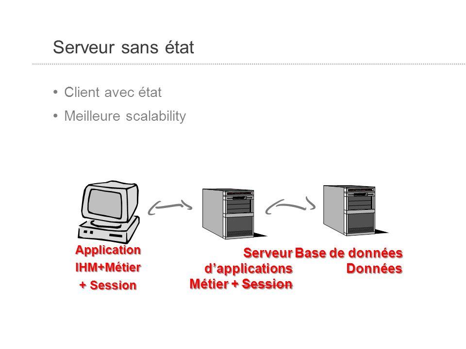 Serveur sans état Client avec état Meilleure scalability ApplicationIHM+Métier + Session Serveur dapplications Métier + Session Base de données Données