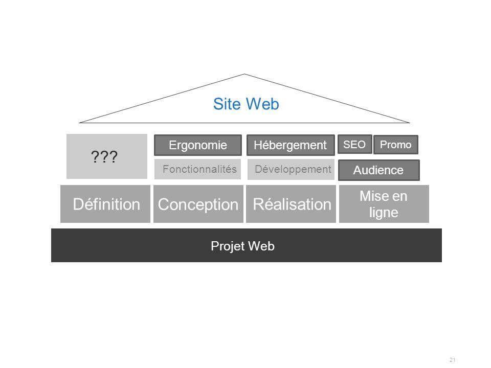21 Projet Web Mise en ligne Ergonomie ??? Hébergement Audience SEO Promo Site Web Réalisation Conception Définition Développement Fonctionnalités