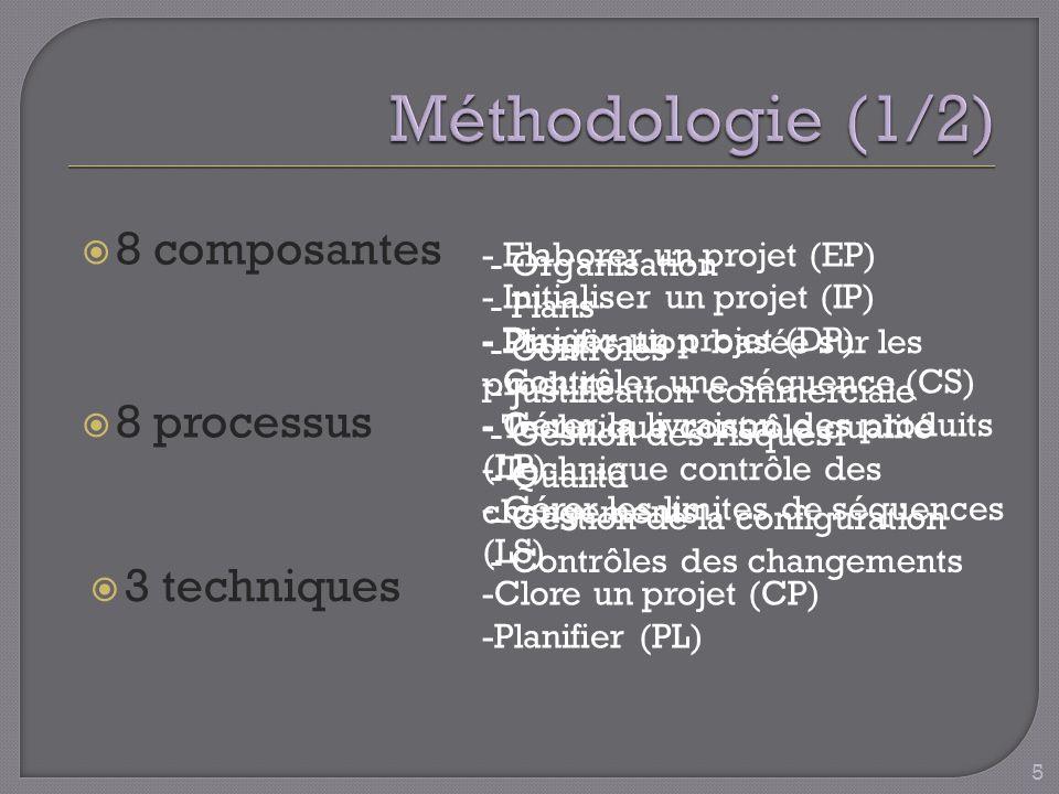 8 composantes - Organisation - Plans - Contrôles - Justification commerciale - Gestion des risques - Qualité - Gestion de la configuration - Contrôles des changements 8 processus 3 techniques - Elaborer un projet (EP) - Initialiser un projet (IP) - Diriger un projet (DP) - Contrôler une séquence (CS) - Gérer la livraison des produits (LP) - Gérer les limites de séquences (LS) -Clore un projet (CP) -Planifier (PL) - Planification basée sur les produits - Technique contrôle qualité - Technique contrôle des changements 5