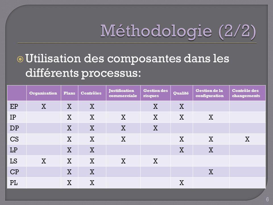 Utilisation des composantes dans les différents processus: OrganisationPlansContrôles Justification commerciale Gestion des risques Qualité Gestion de la configuration Contrôle des changements EPXXXXX IPXXXXXX DPXXXX CSXXXXXX LPXXXX LSXXXXX CPXXX PLXXX 6