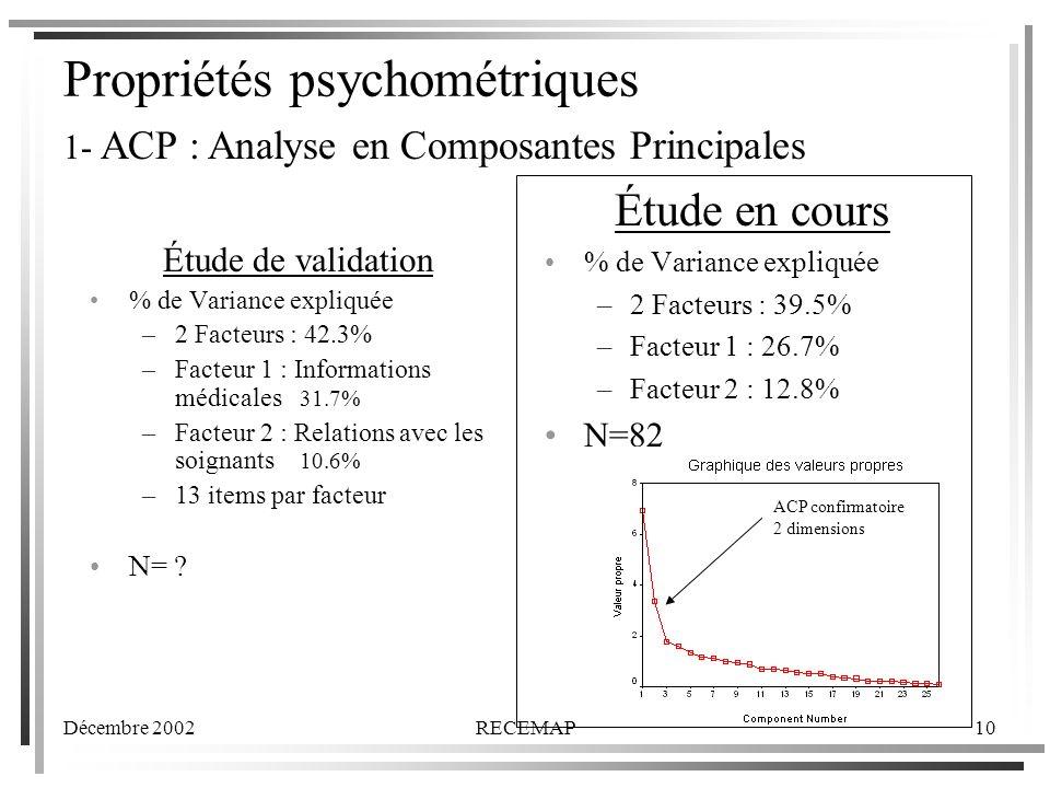 Décembre 2002RECEMAP10 Propriétés psychométriques Étude de validation % de Variance expliquée –2 Facteurs : 42.3% –Facteur 1 : Informations médicales 31.7% –Facteur 2 : Relations avec les soignants 10.6% –13 items par facteur N= .
