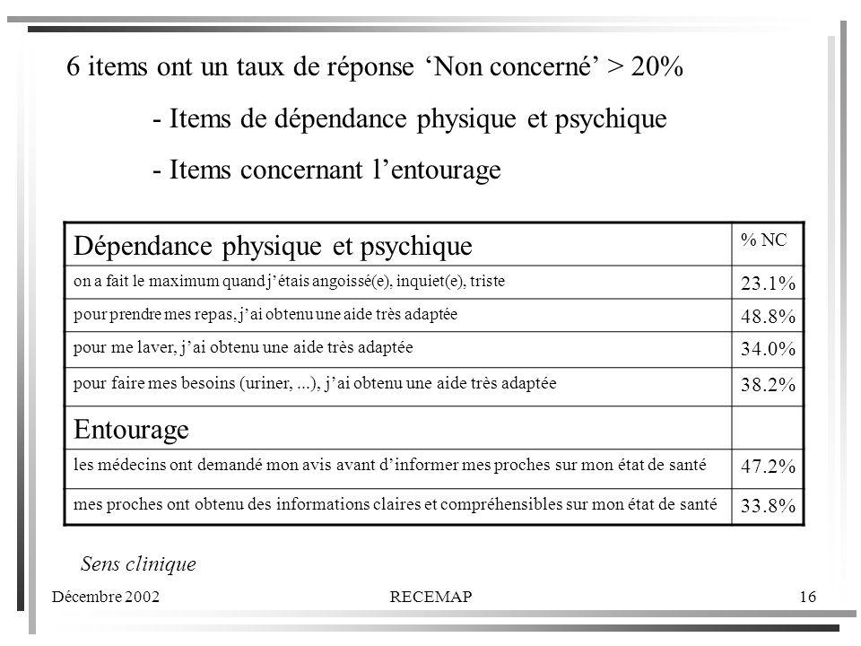 Décembre 2002RECEMAP16 6 items ont un taux de réponse Non concerné > 20% - Items de dépendance physique et psychique - Items concernant lentourage Dépendance physique et psychique % NC on a fait le maximum quand jétais angoissé(e), inquiet(e), triste 23.1% pour prendre mes repas, jai obtenu une aide très adaptée 48.8% pour me laver, jai obtenu une aide très adaptée 34.0% pour faire mes besoins (uriner,...), jai obtenu une aide très adaptée 38.2% Entourage les médecins ont demandé mon avis avant dinformer mes proches sur mon état de santé 47.2% mes proches ont obtenu des informations claires et compréhensibles sur mon état de santé 33.8% Sens clinique