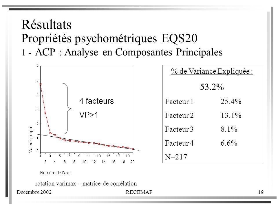 Décembre 2002RECEMAP19 Résultats Propriétés psychométriques EQS20 1 - ACP : Analyse en Composantes Principales 4 facteurs VP>1 % de Variance Expliquée : 53.2% Facteur 125.4% Facteur 213.1% Facteur 38.1% Facteur 46.6% N=217 rotation varimax – matrice de corrélation