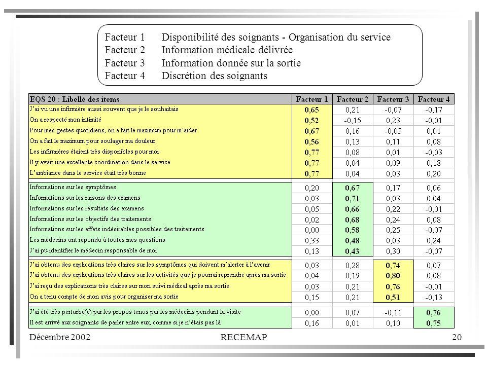 Décembre 2002RECEMAP20 Facteur 1 Disponibilité des soignants - Organisation du service Facteur 2 Information médicale délivrée Facteur 3 Information donnée sur la sortie Facteur 4 Discrétion des soignants
