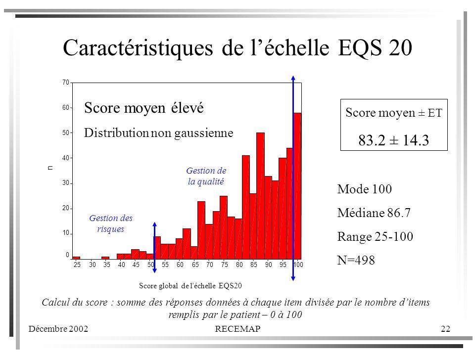 Décembre 2002RECEMAP22 Caractéristiques de léchelle EQS 20 Score global de l échelle EQS20 100959085807570656055504540353025 n 70 60 50 40 30 20 10 0 Score moyen ± ET 83.2 ± 14.3 Mode 100 Médiane 86.7 Range 25-100 N=498 Calcul du score : somme des réponses données à chaque item divisée par le nombre ditems remplis par le patient – 0 à 100 Score moyen élevé Distribution non gaussienne Gestion des risques Gestion de la qualité