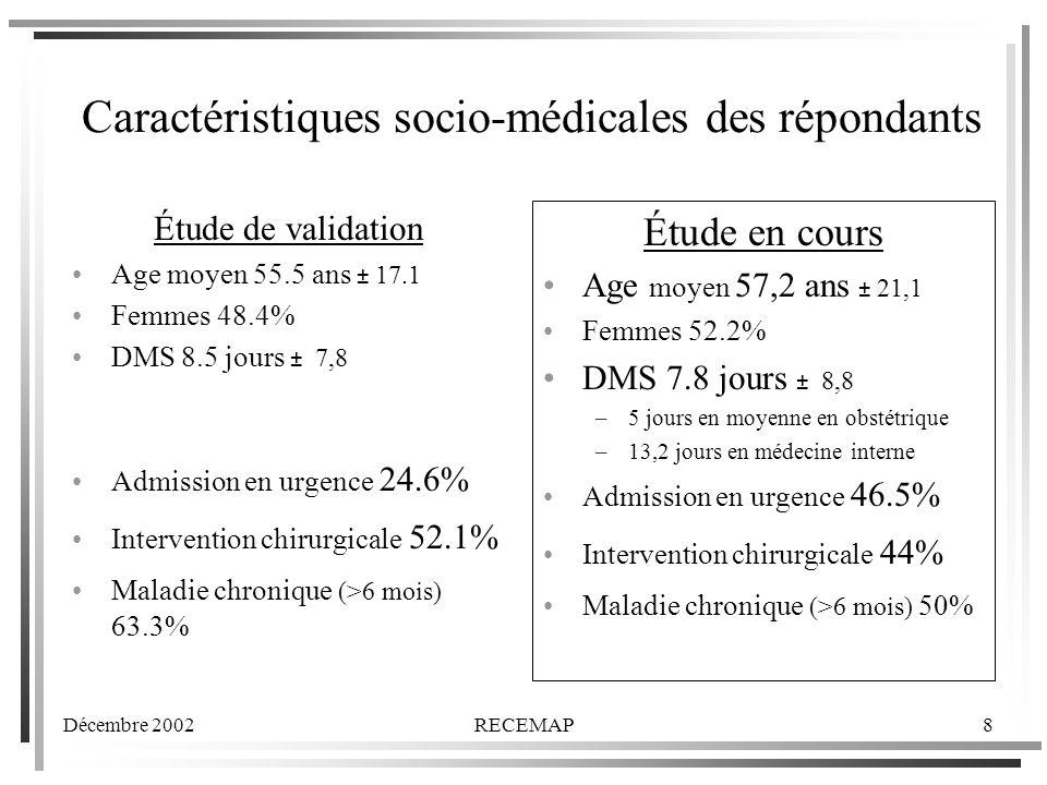 Décembre 2002RECEMAP8 Étude de validation Age moyen 55.5 ans ± 17.1 Femmes 48.4% DMS 8.5 jours ± 7,8 Admission en urgence 24.6% Intervention chirurgicale 52.1% Maladie chronique (>6 mois) 63.3% Caractéristiques socio-médicales des répondants Étude en cours Age moyen 57,2 ans ± 21,1 Femmes 52.2% DMS 7.8 jours ± 8,8 –5 jours en moyenne en obstétrique –13,2 jours en médecine interne Admission en urgence 46.5% Intervention chirurgicale 44% Maladie chronique (>6 mois) 50%