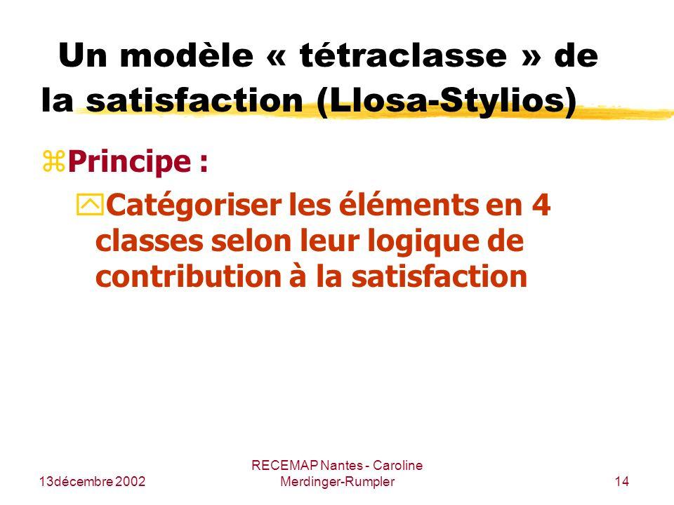 13décembre 2002 RECEMAP Nantes - Caroline Merdinger-Rumpler14 Un modèle « tétraclasse » de la satisfaction (Llosa-Stylios) zPrincipe : yCatégoriser le