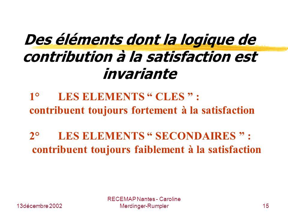 13décembre 2002 RECEMAP Nantes - Caroline Merdinger-Rumpler15 Des éléments dont la logique de contribution à la satisfaction est invariante 1°LES ELEM