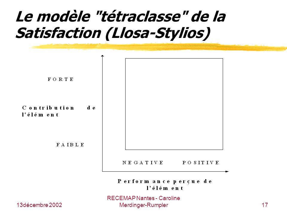 13décembre 2002 RECEMAP Nantes - Caroline Merdinger-Rumpler17 Le modèle