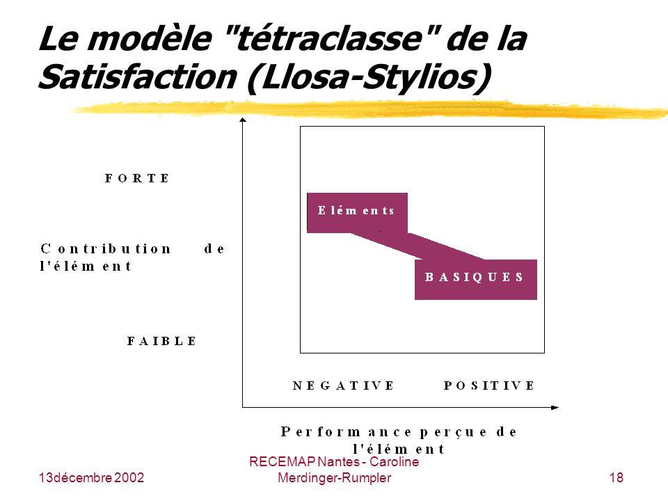 13décembre 2002 RECEMAP Nantes - Caroline Merdinger-Rumpler18 Le modèle