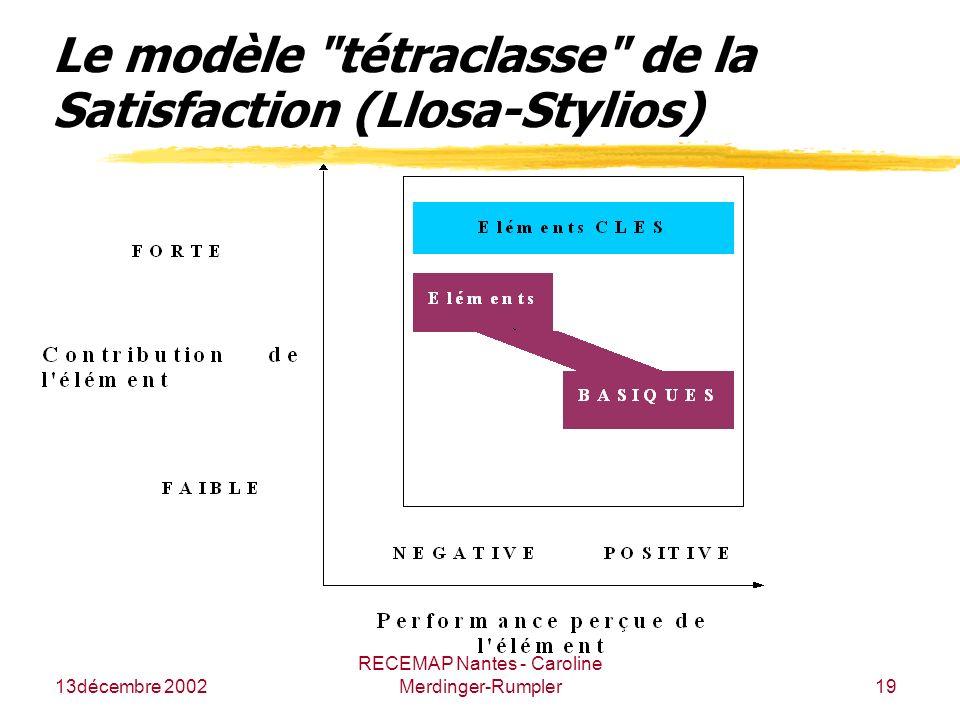 13décembre 2002 RECEMAP Nantes - Caroline Merdinger-Rumpler19 Le modèle