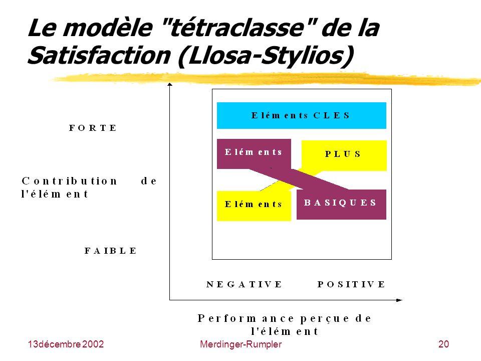 13décembre 2002 RECEMAP Nantes - Caroline Merdinger-Rumpler20 Le modèle