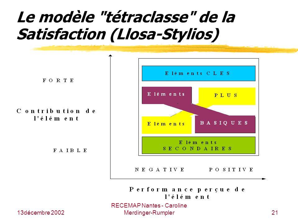 13décembre 2002 RECEMAP Nantes - Caroline Merdinger-Rumpler21 Le modèle