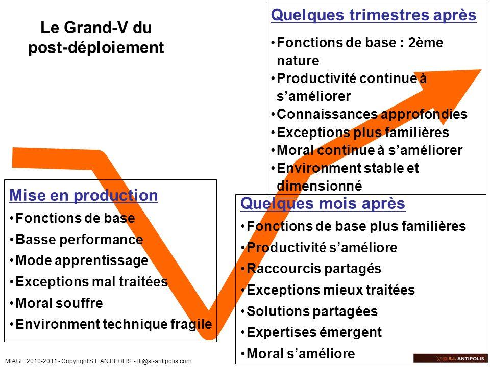 MIAGE 2010-2011 - Copyright S.I. ANTIPOLIS - jlt@si-antipolis.com Mise en production Fonctions de base Basse performance Mode apprentissage Exceptions