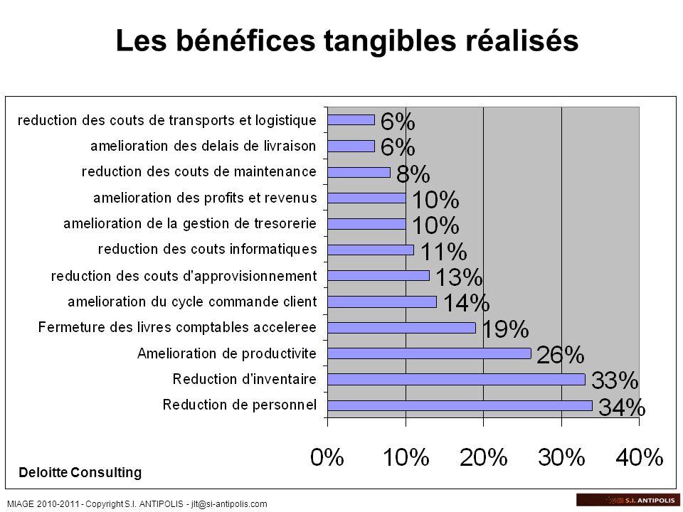 MIAGE 2010-2011 - Copyright S.I. ANTIPOLIS - jlt@si-antipolis.com Deloitte Consulting Les bénéfices tangibles réalisés