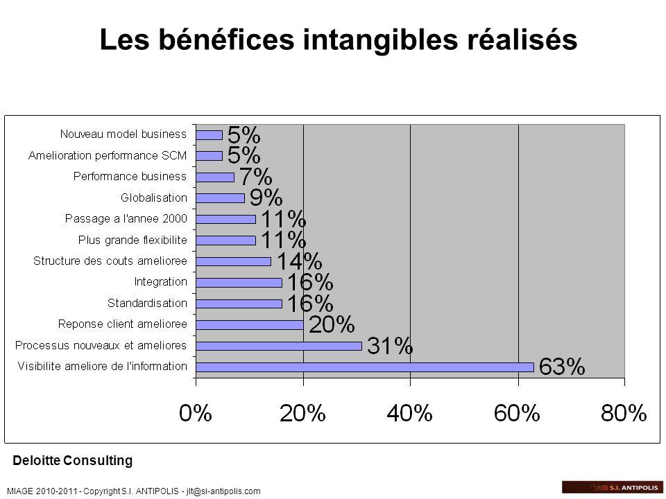 MIAGE 2010-2011 - Copyright S.I. ANTIPOLIS - jlt@si-antipolis.com Deloitte Consulting Les bénéfices intangibles réalisés