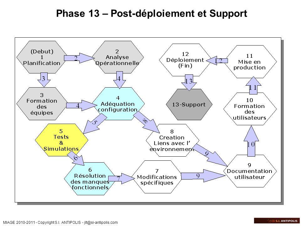 MIAGE 2010-2011 - Copyright S.I. ANTIPOLIS - jlt@si-antipolis.com Phase 13 – Post-déploiement et Support