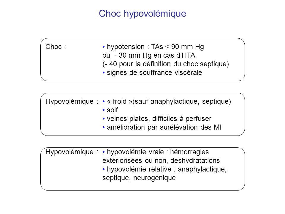 Choc hypovolémique Choc : hypotension : TAs < 90 mm Hg ou - 30 mm Hg en cas dHTA (- 40 pour la définition du choc septique) signes de souffrance viscé