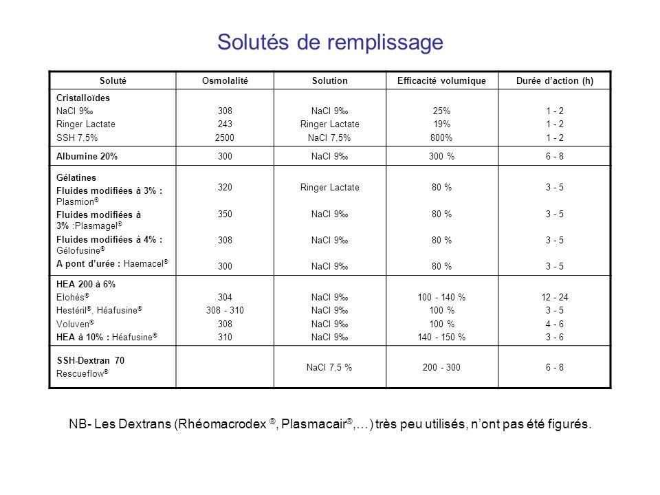Solutés de remplissage SolutéOsmolalitéSolutionEfficacité volumiqueDurée daction (h) Cristalloïdes NaCl 9 Ringer Lactate SSH 7,5% 308 243 2500 NaCl 9