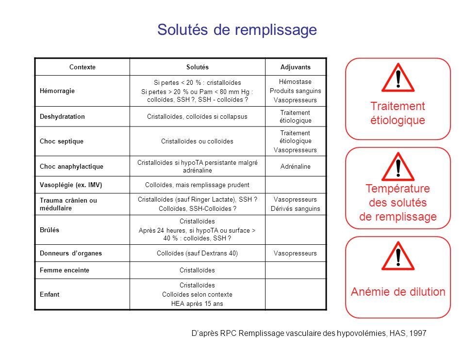 Solutés de remplissage ContexteSolutésAdjuvants Hémorragie Si pertes < 20 % : cristalloïdes Si pertes > 20 % ou Pam < 80 mm Hg : colloïdes, SSH ?, SSH