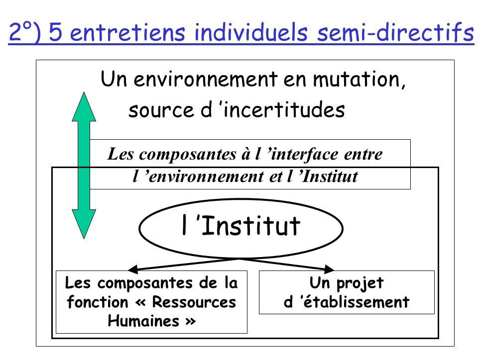 2°) 5 entretiens individuels semi-directifs Un environnement en mutation, source d incertitudes Les composantes à l interface entre l environnement et l Institut l Institut Les composantes de la fonction « Ressources Humaines » Un projet d établissement