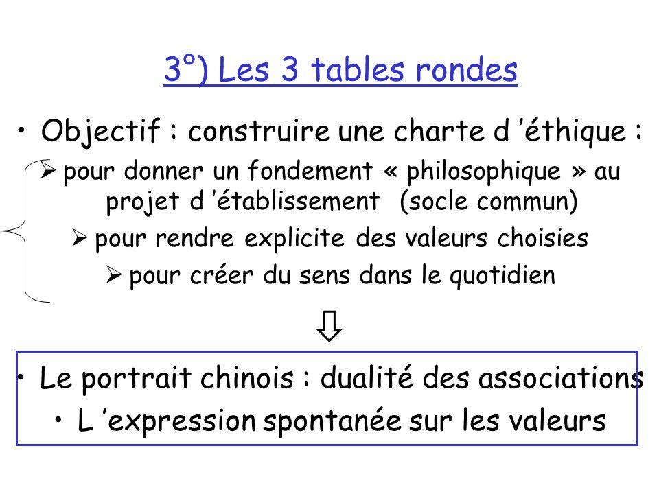 3°) Les 3 tables rondes Objectif : construire une charte d éthique : pour donner un fondement « philosophique » au projet d établissement (socle commun) pour rendre explicite des valeurs choisies pour créer du sens dans le quotidien Le portrait chinois : dualité des associations L expression spontanée sur les valeurs