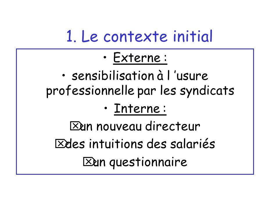 1. Le contexte initial Externe : sensibilisation à l usure professionnelle par les syndicats Interne : un nouveau directeur des intuitions des salarié