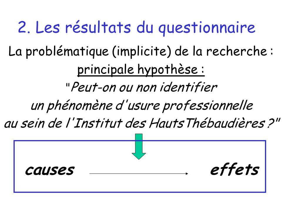 2. Les résultats du questionnaire La problématique (implicite) de la recherche : principale hypothèse :