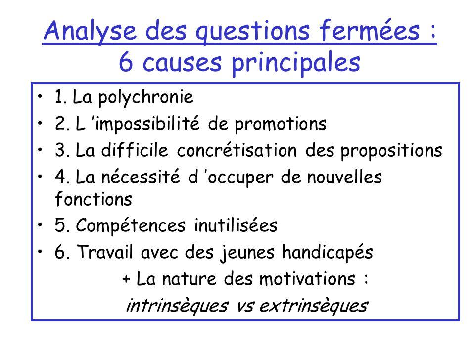 Analyse des questions fermées : 6 causes principales 1.