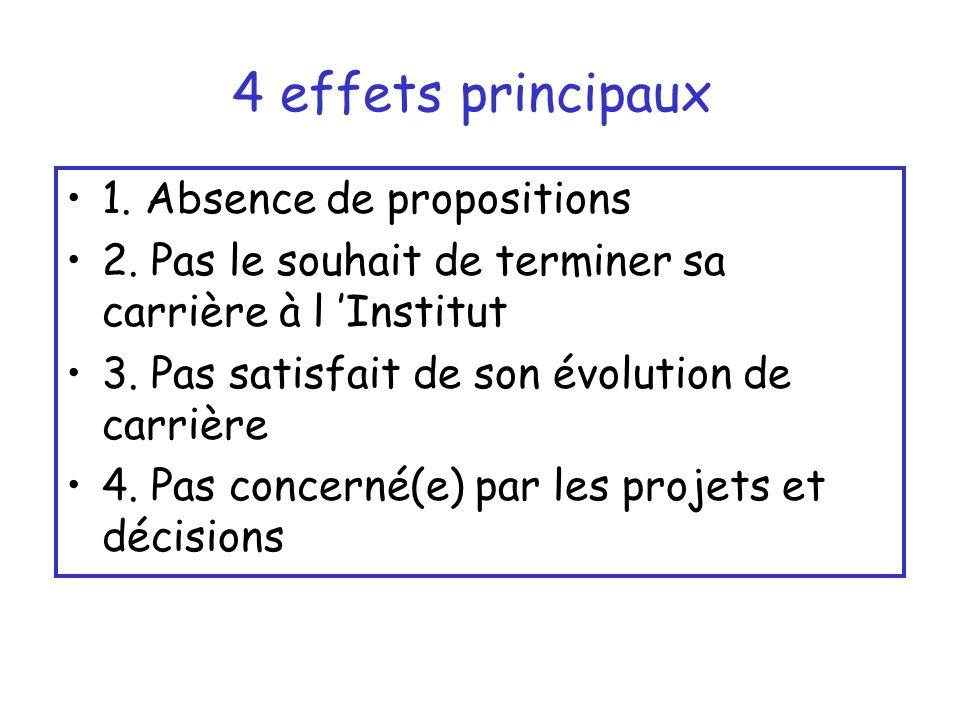 4 effets principaux 1. Absence de propositions 2.