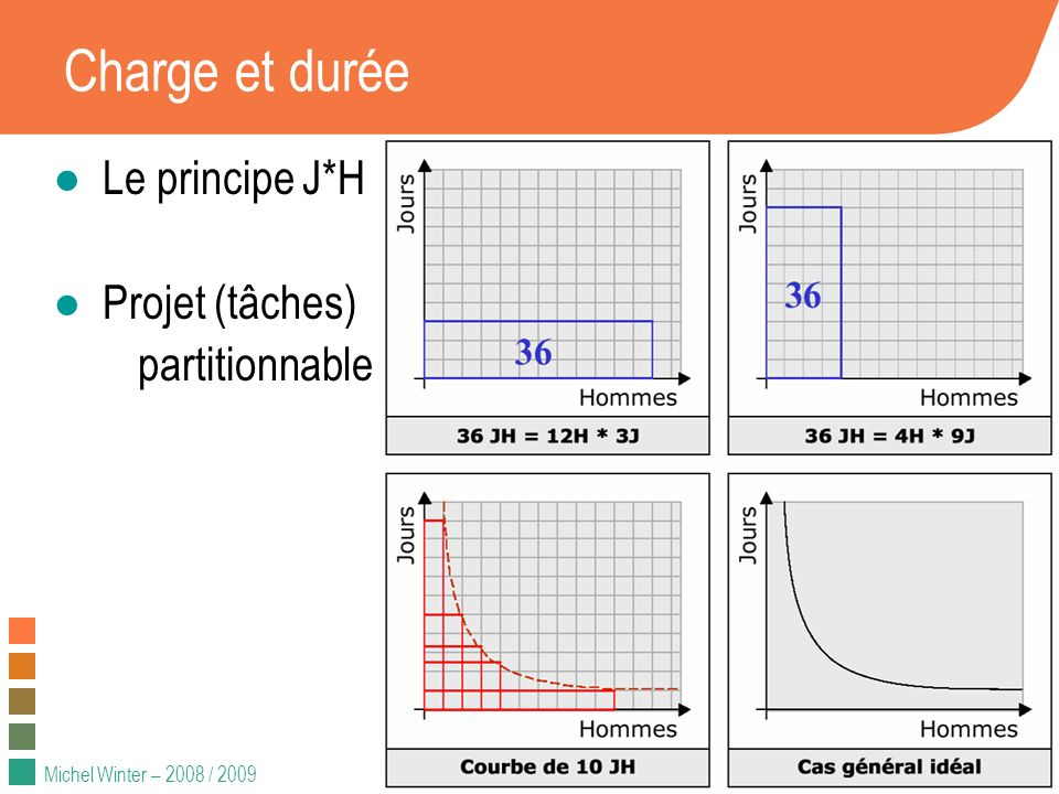 Michel Winter – 2008 / 2009 Charge et durée Le principe J*H Projet (tâches) partitionnable