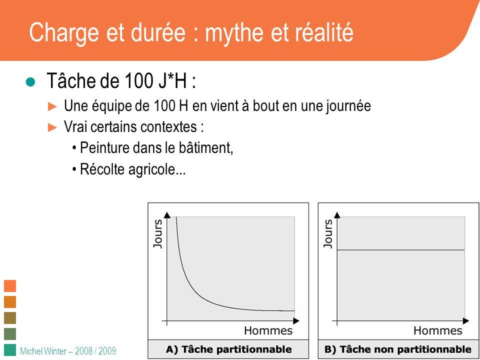 Michel Winter – 2008 / 2009 Charge et durée : mythe et réalité Tâche de 100 J*H : Une équipe de 100 H en vient à bout en une journée Vrai certains con